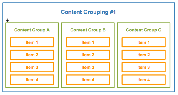 Content Grouping illustrated