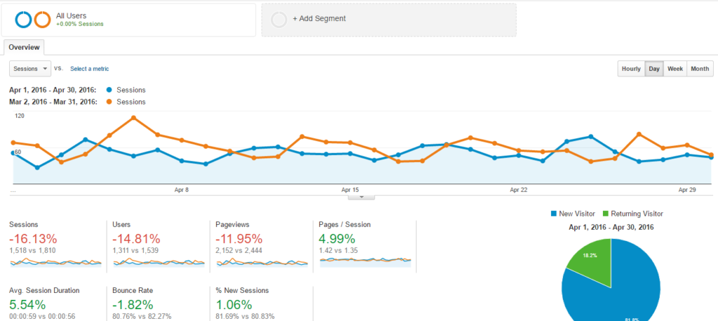 10 Ways to Segment Google Analytics Data for Greater Insights