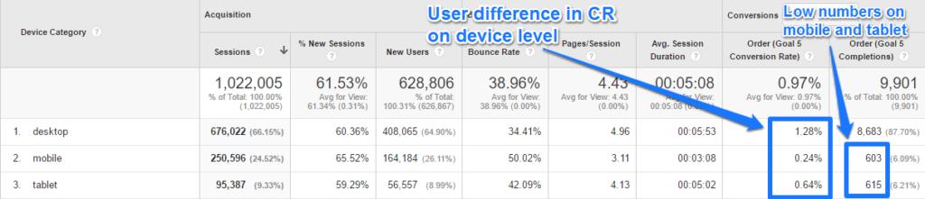 Device level analysis