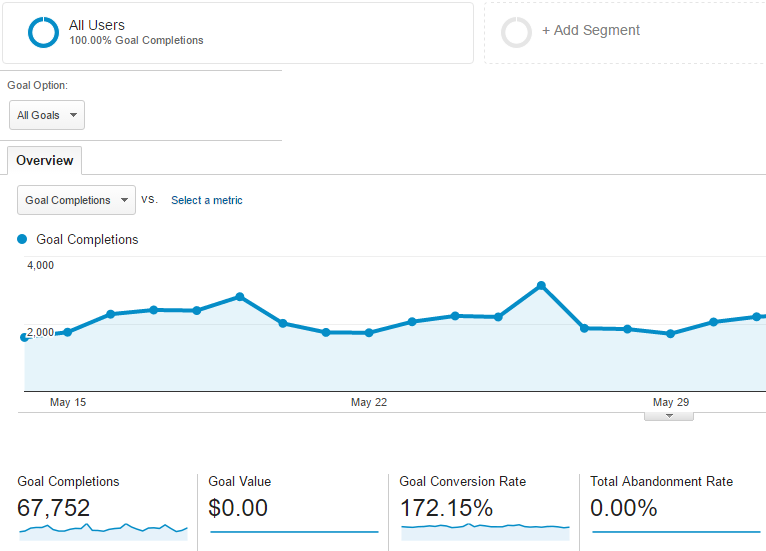 The Secrets Behind Google Analytics Conversion Rate