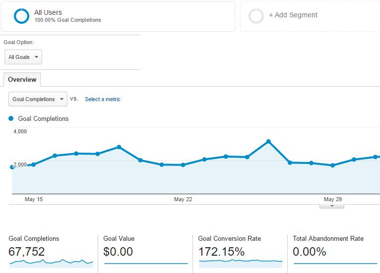 User engagement metrics: Conversion rate
