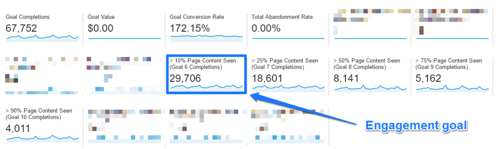 Detailed Conversion Rate