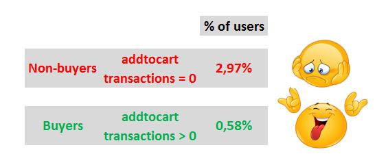 Segment example Google Analytics