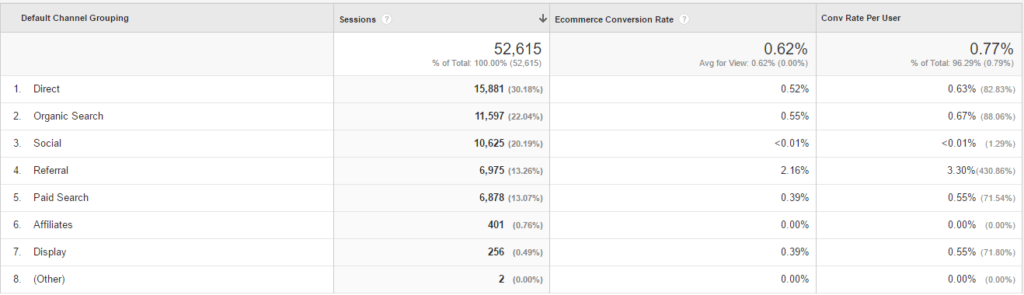 Custom report ecommerce