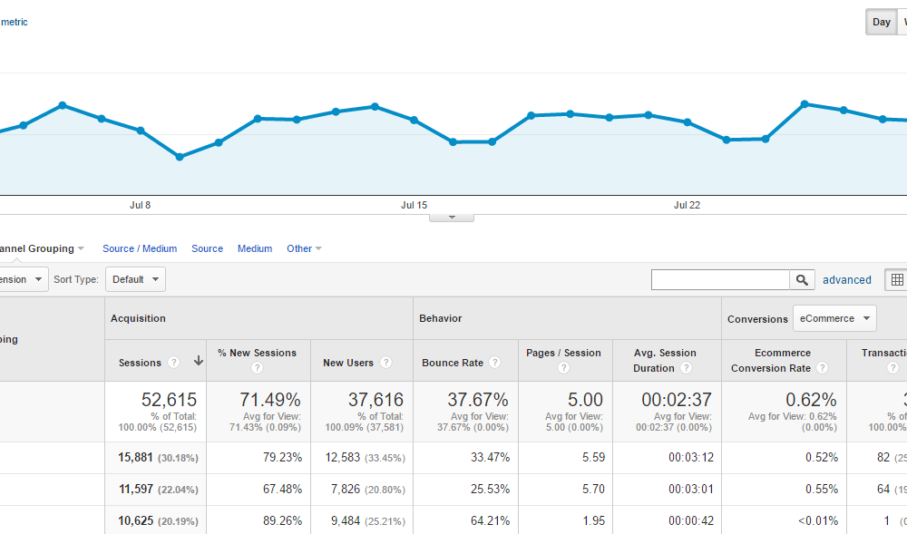 The Complete Guide to Hourly Reports in Google Analytics
