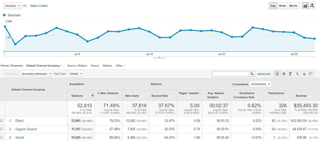 Complete Guide to Google Analytics Hourly Reports | Online Metrics