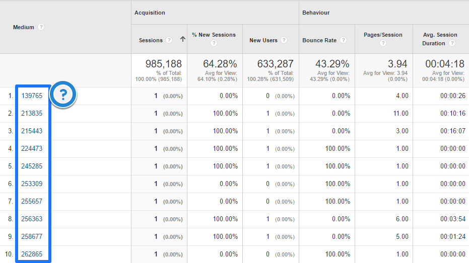 Medium definitie Google Analytics
