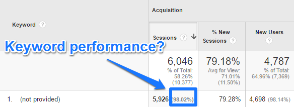 How to Use Search Console Reports in Google Analytics