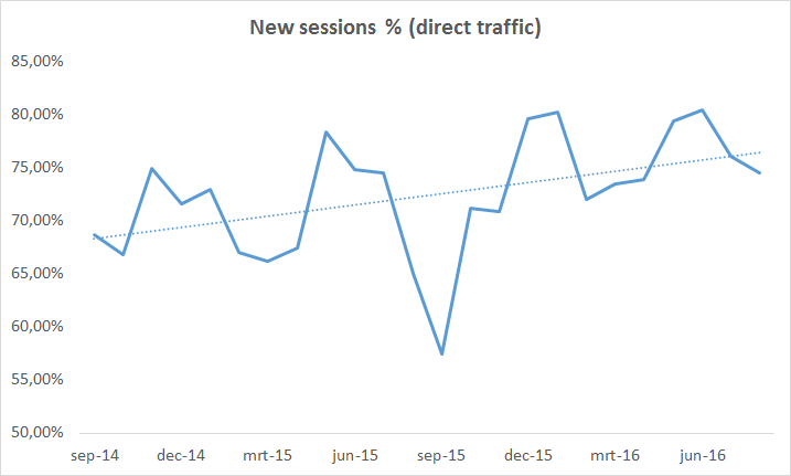 new-sessions-direct-traffic