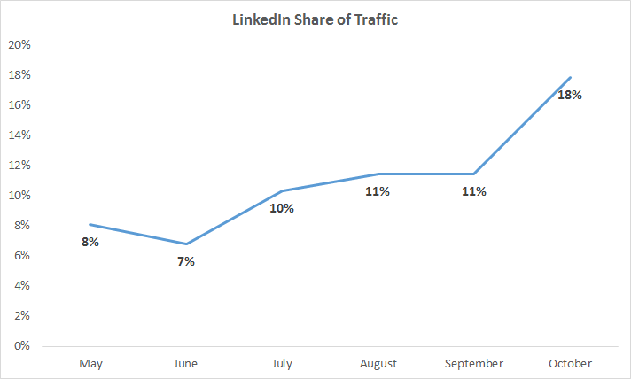 linkedin-share-of-traffic