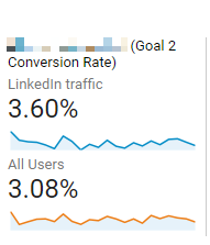 linkedin-conversion-rate