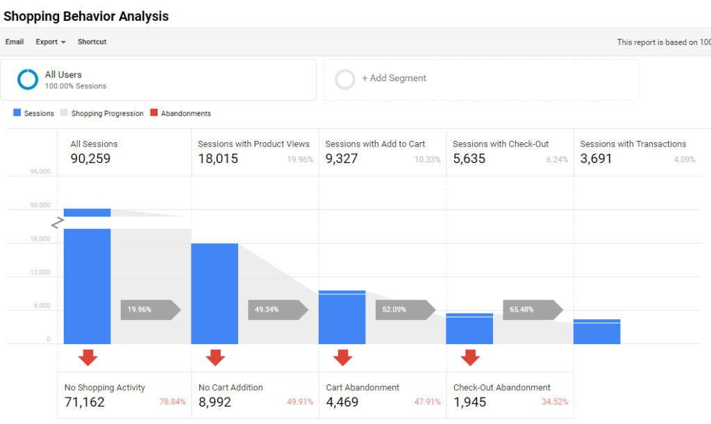Shopping Behavior Analysis - EE Google Analytics