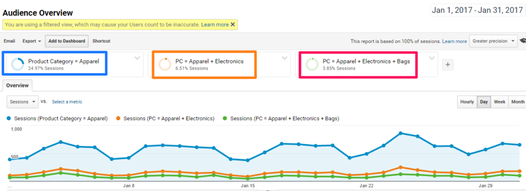 33 Google Analytics Insights From Enhanced Ecommerce