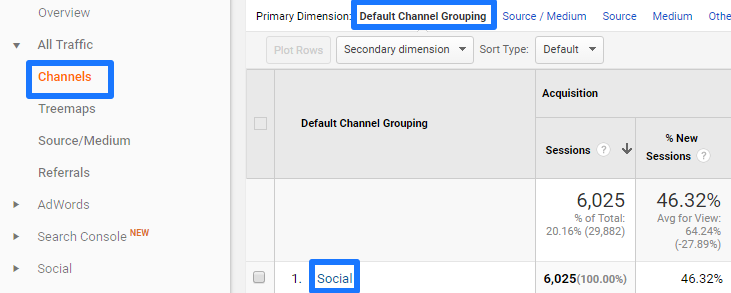 Social default channel grouping traffic