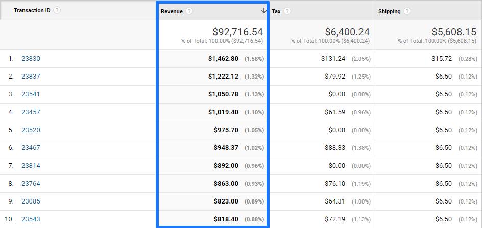 Transaction Revenue metric 2