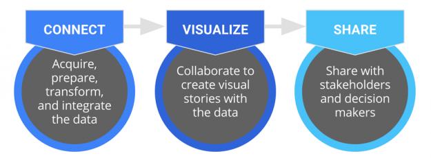 data-studio-overview