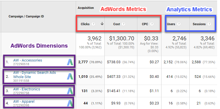 AdWords Dimensions and Metrics