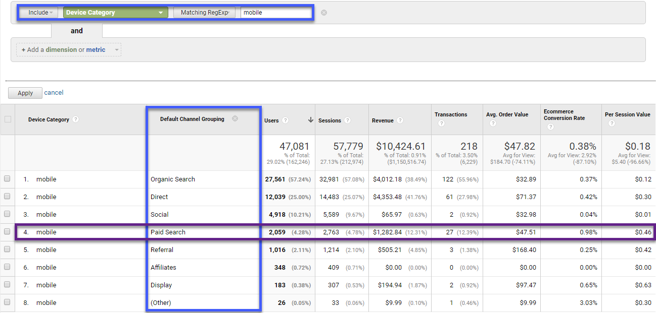 AdWords mobile analysis