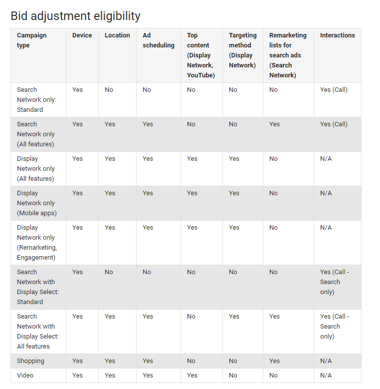 Bid adjustment eligibility