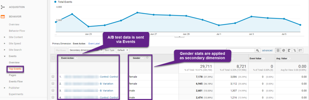 Gender Data and AB Test