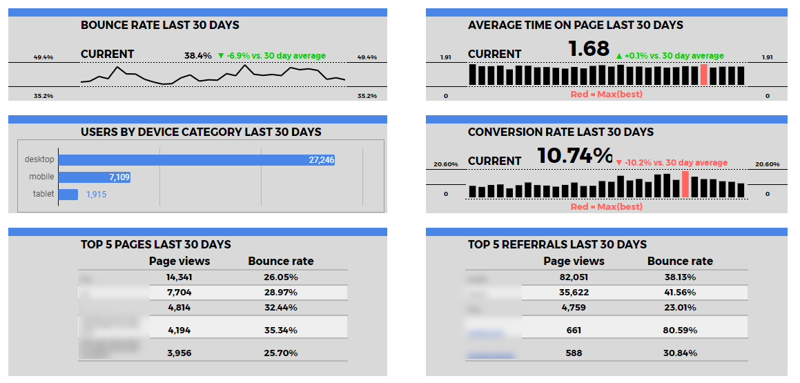 Google Sheets dashboard