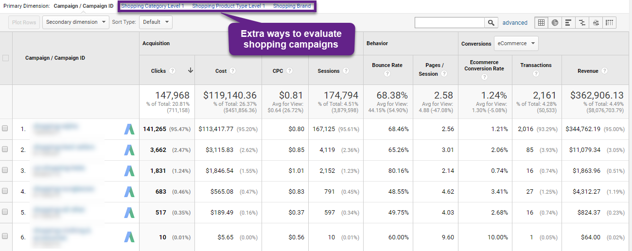 Shopping Campaigns report