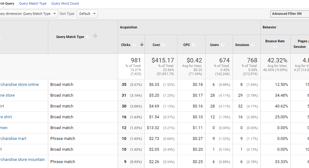 The Definitive Guide to Optimizing AdWords with Google Analytics