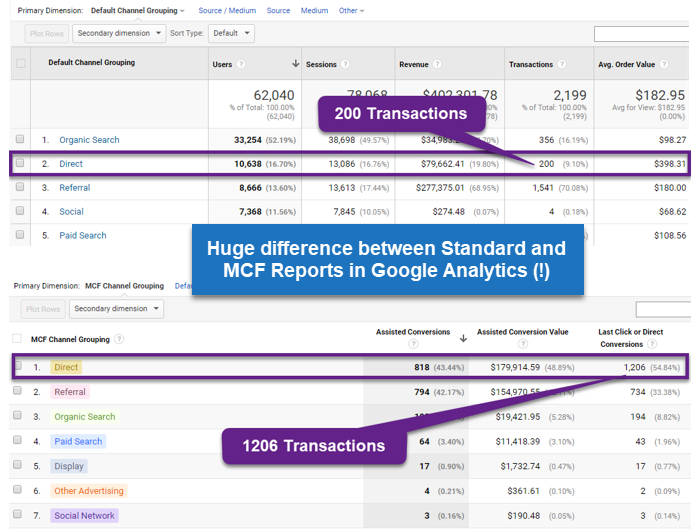 Complete Guide to Multi-Channel Funnels in Google Analytics