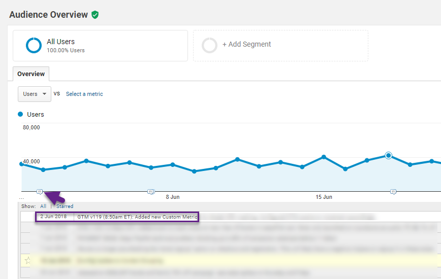 Google Analytics Annotation example