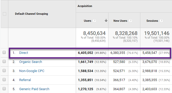 In-Depth Guide on Direct Traffic in Google Analytics