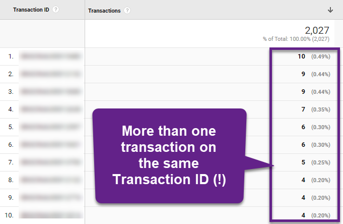 Duplicați datele despre tranzacții Google Analytics